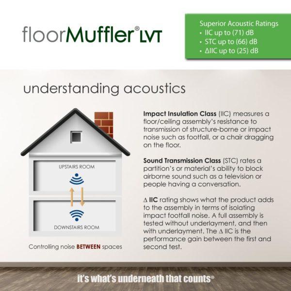 Floor Muffler Luxury Vinyl Underlayment Accoustics