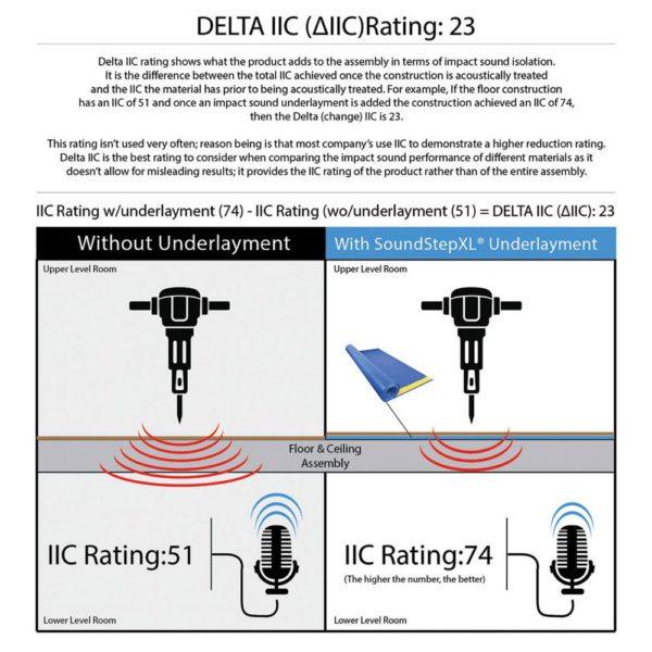 SoundStep XL Premium Foam Underlayment Delta IIC