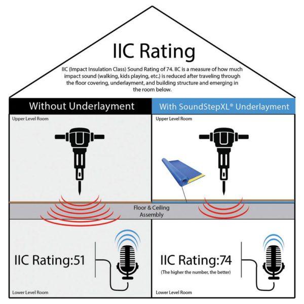 SoundStep XL Premium Foam Underlayment IIC Rating