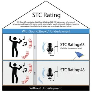 SoundStep XL Premium Foam Underlayment STC Rating