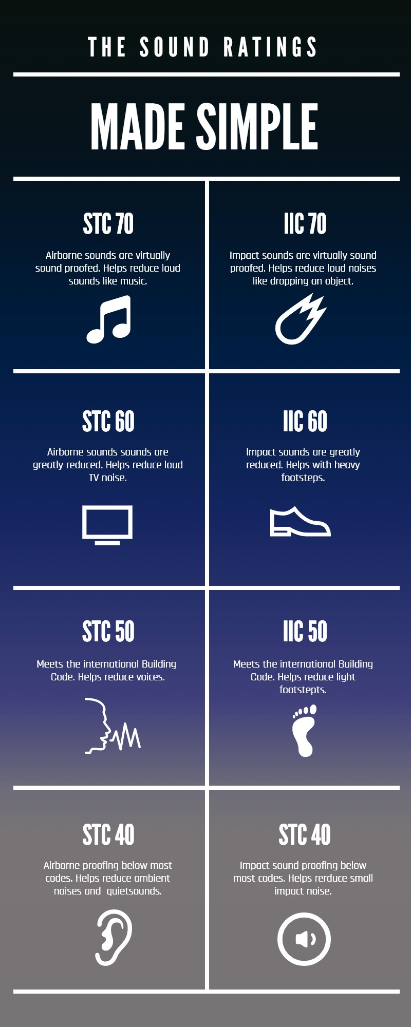 sound-ratings-made-simple-infographic
